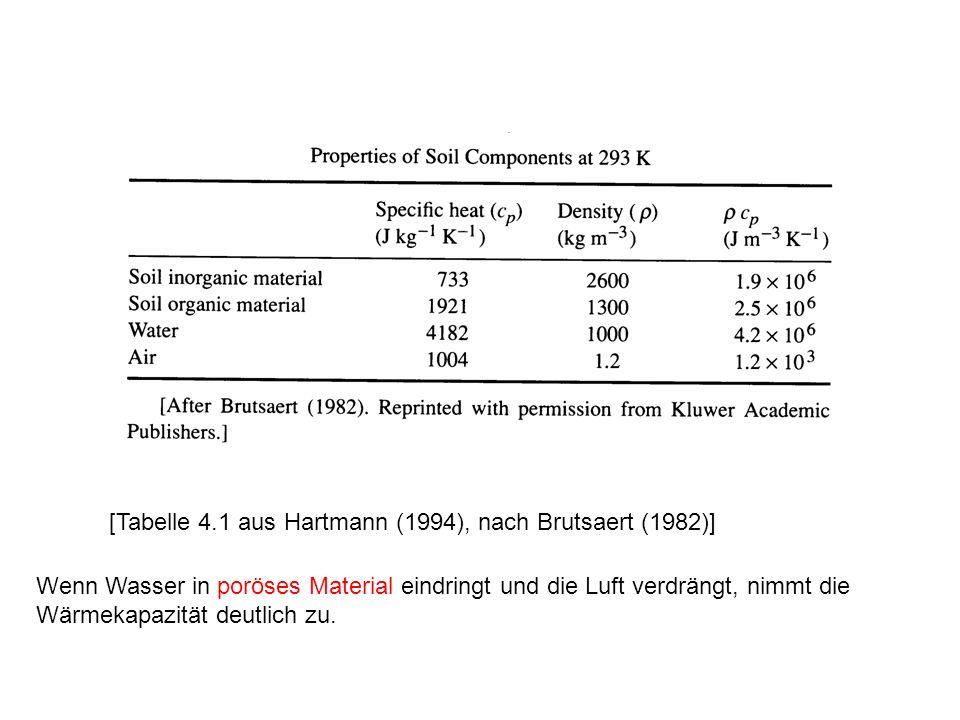 [Tabelle 4.1 aus Hartmann (1994), nach Brutsaert (1982)]